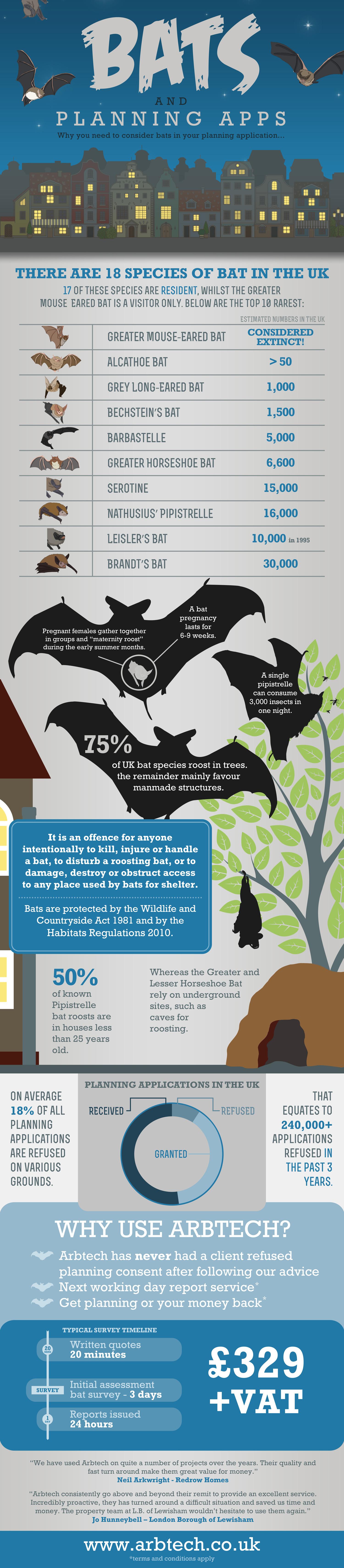 Bat Survey for Planning Applications Arbtech